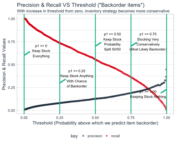 Machine learning: A solution to backorder problem and inventory