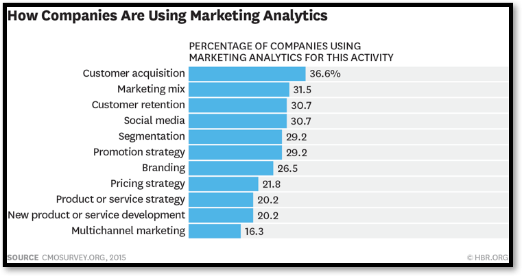 market Analytics