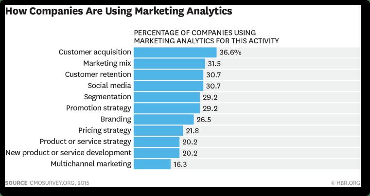 market Analytics
