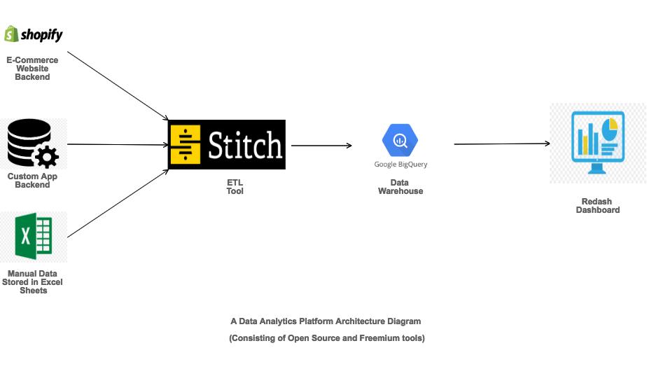 data analytics, ecommerce, stitch, google bigquery, shopify, redash, cost effective