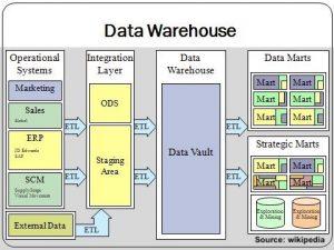 Data warehousing for business intelligence