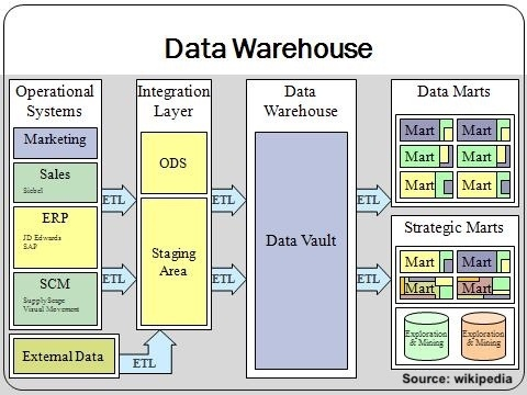 Data warehousing for business intelligence