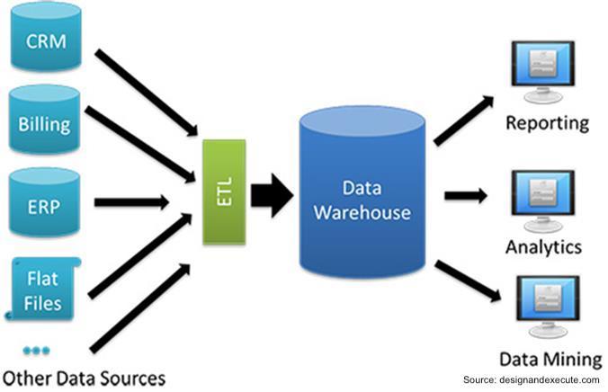 data warehousing DWaaS