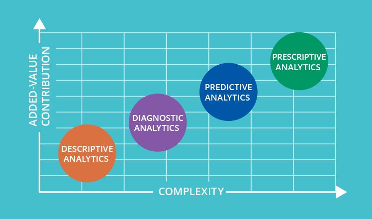 types data analytics