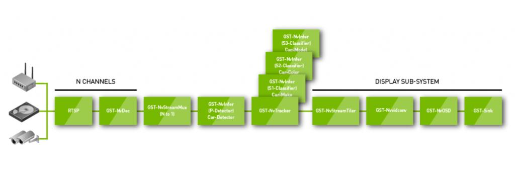 DeepStream Execution Flow Architecture