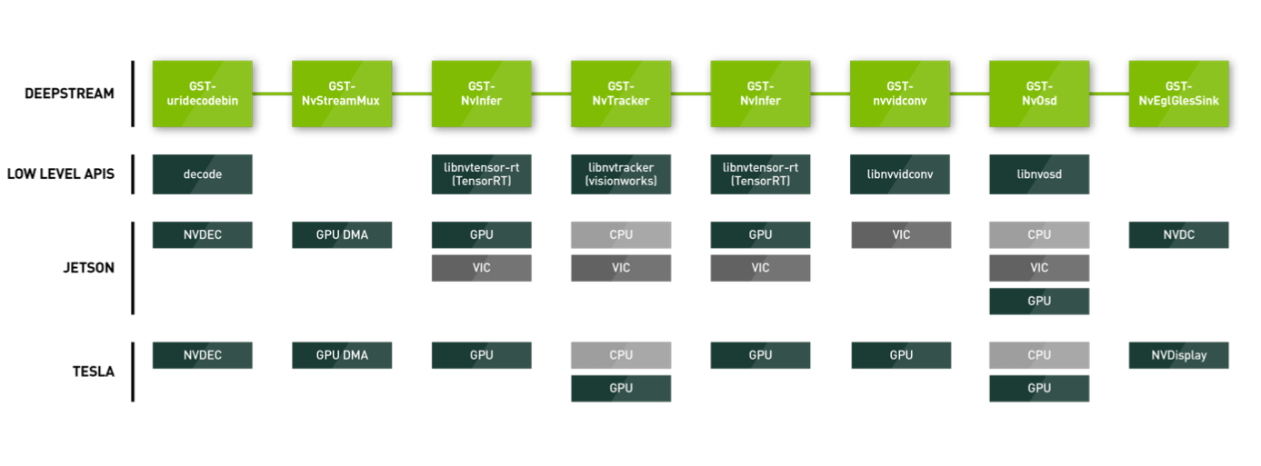 Nvidia DeepStream High Level And Low Level Architecture