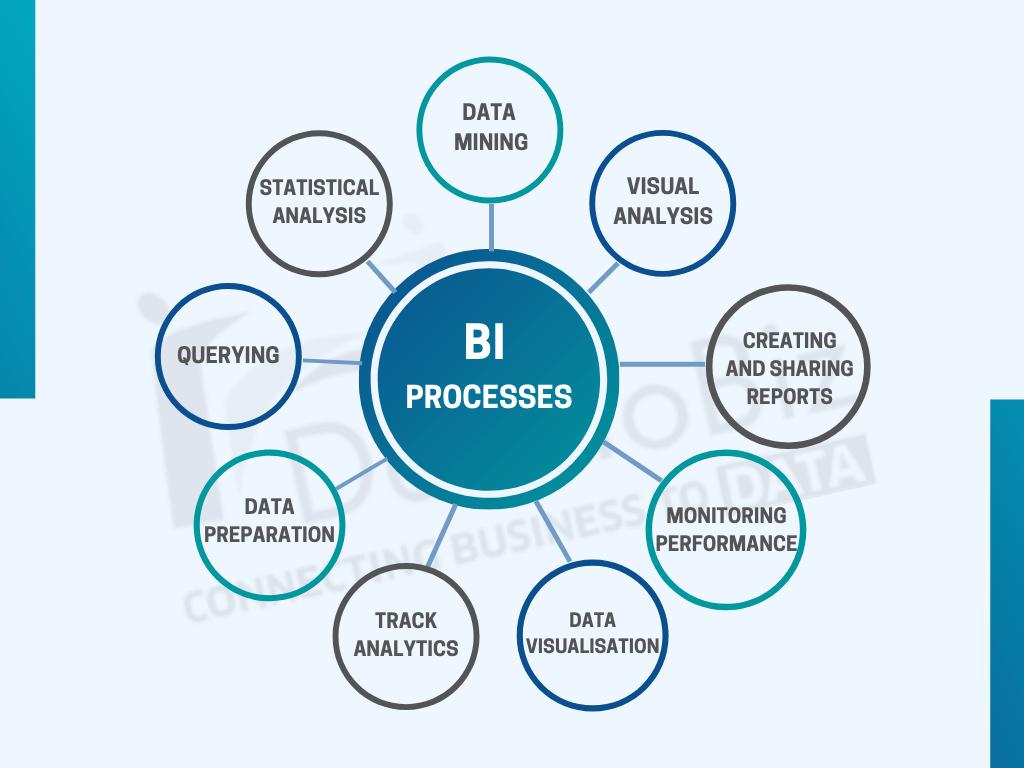 business intelligence processes