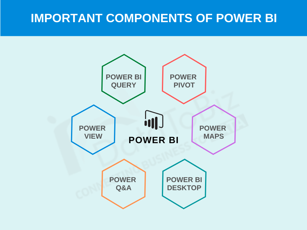 power bi components datatobiz