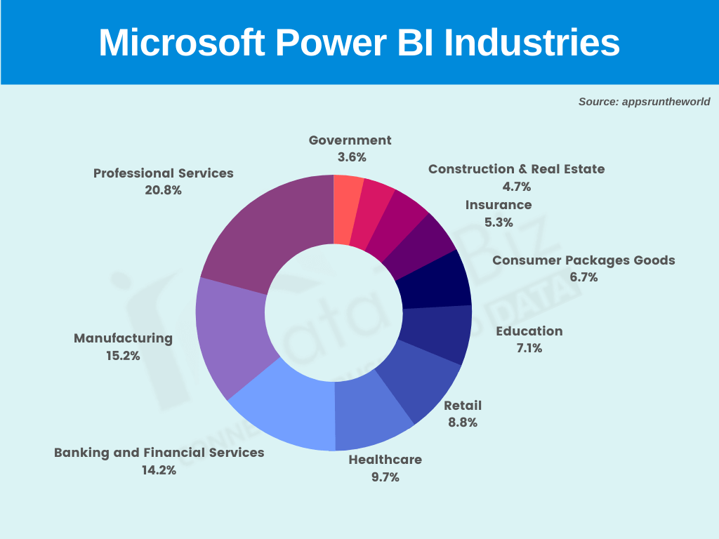 Microsoft Power BI Industries- datatobiz