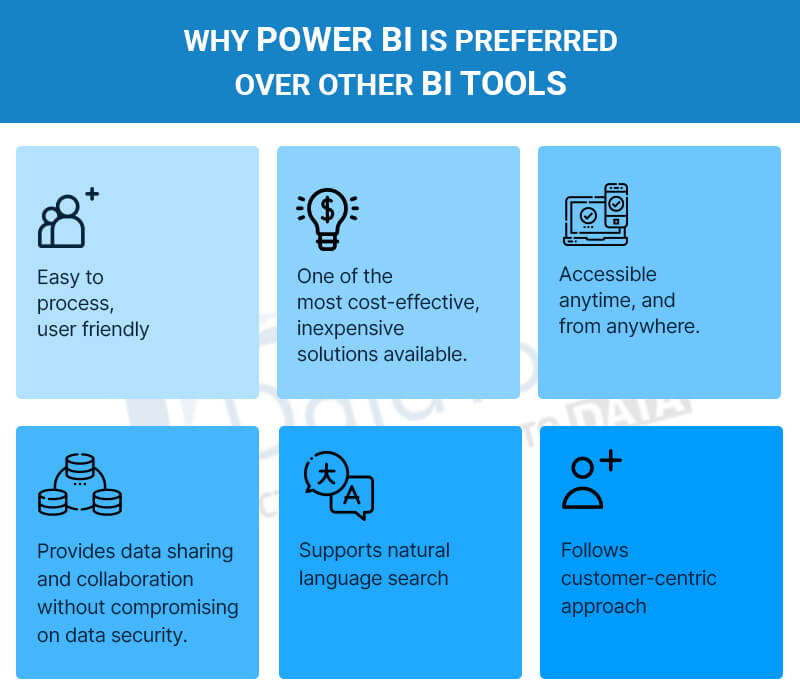 Power BI Advantages-datatobiz