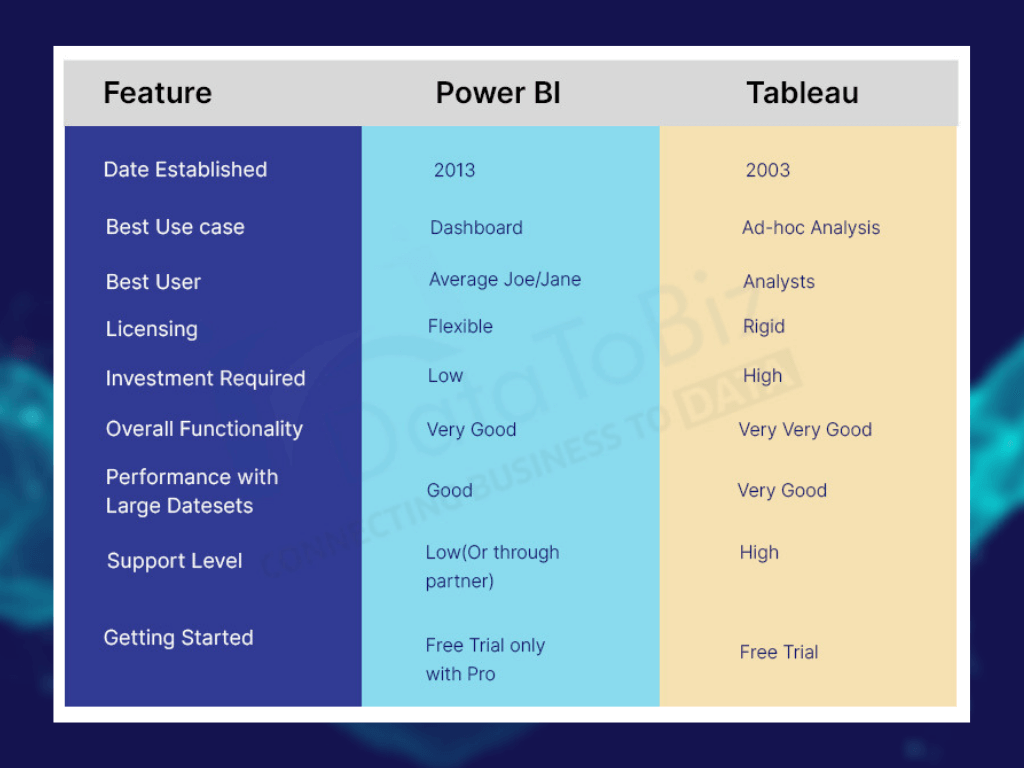 power bi and tableau comparison