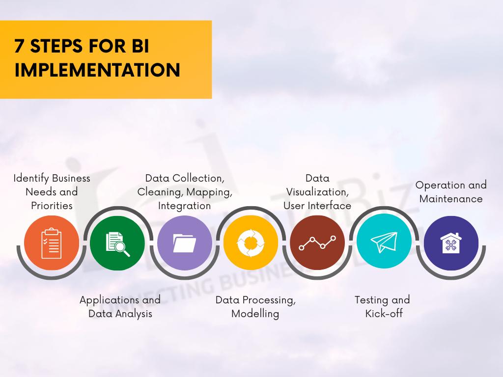 bi implementation steps