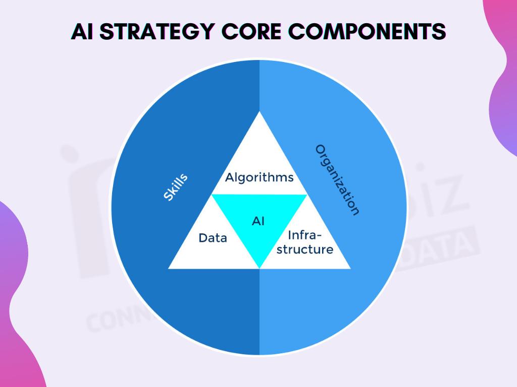 AI Strategy core components