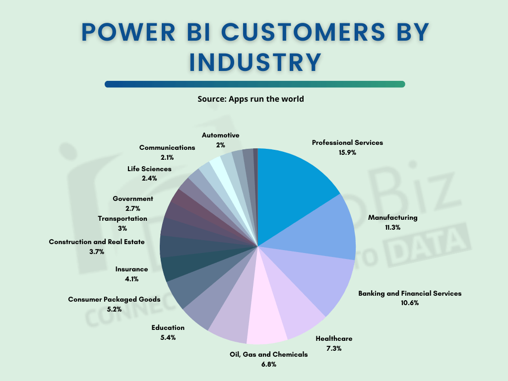 power bi customers by industry