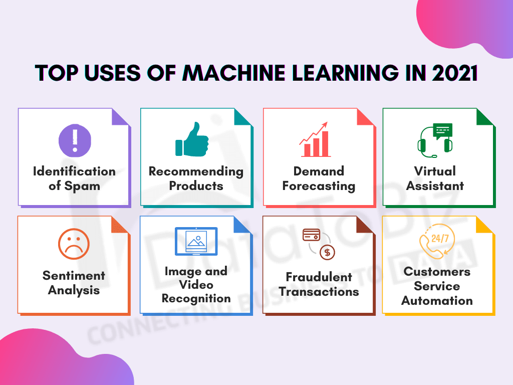 uses of ML in 2021
