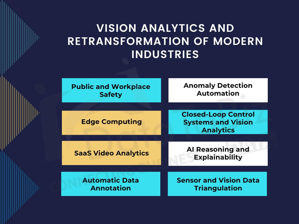 vision analytics retransforming industries