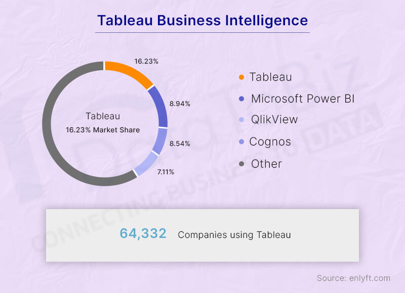 business intelligence - top tableau consulting firms