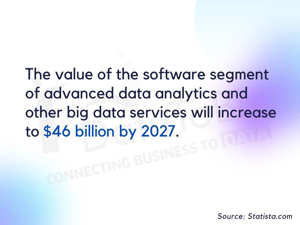 software segment value - big data services