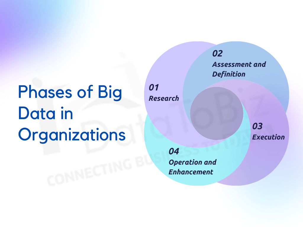 phases of big data in organisations - datatobiz